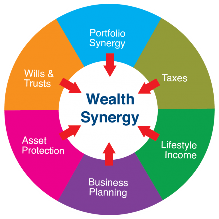 Wealth Synergy